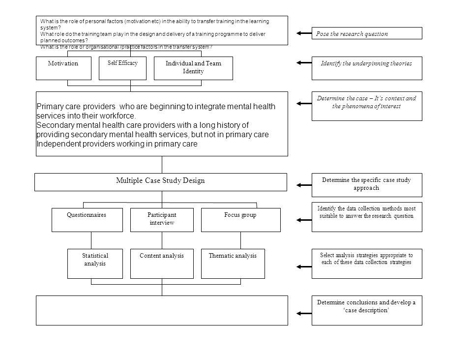 Multiple Case Study Design
