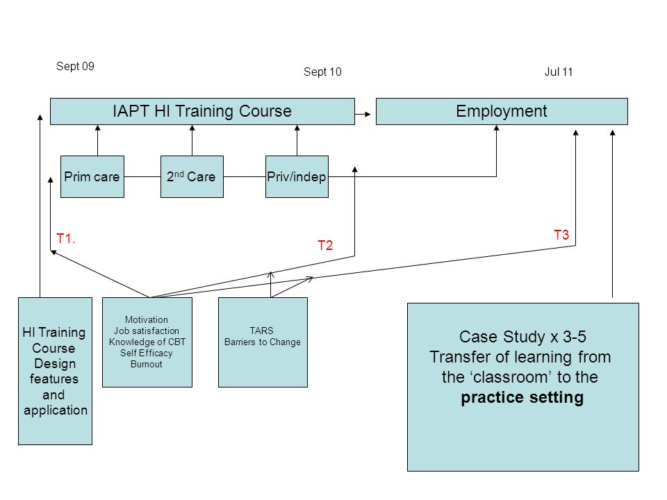 IAPT HI Training Course Employment