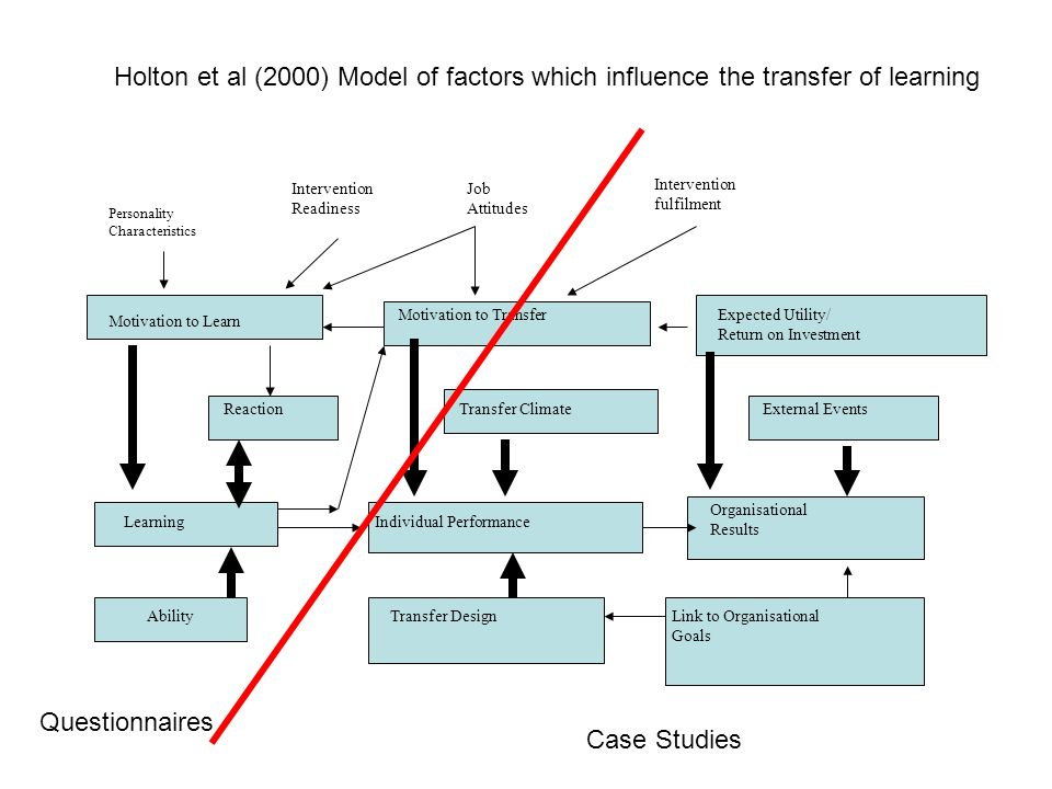 Holton et al (2000) Model of factors which influence the transfer of learning
