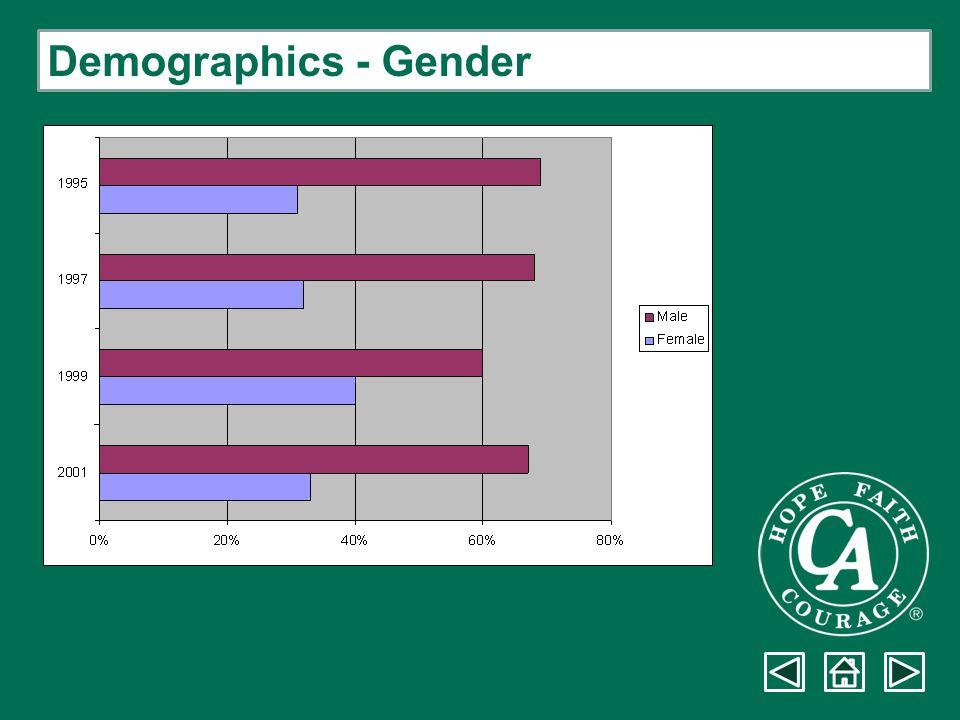 Demographics - Gender