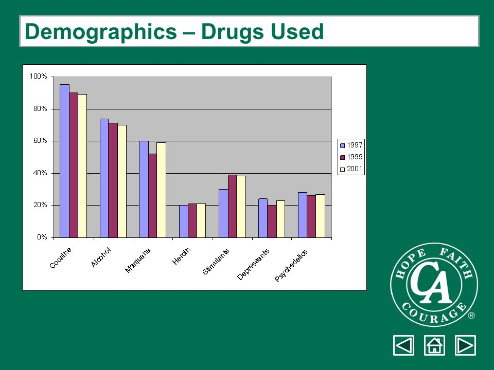 Demographics – Drugs Used