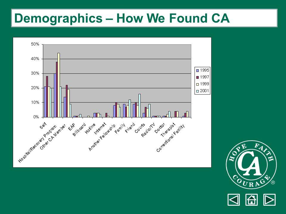 Demographics – How We Found CA