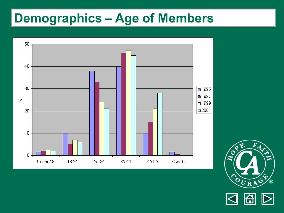 Demographics – Age of Members