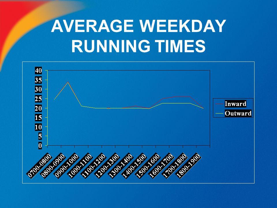 AVERAGE WEEKDAY RUNNING TIMES