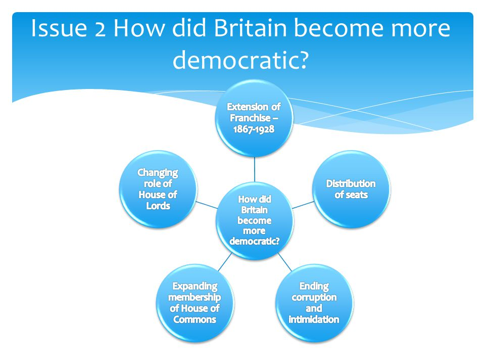 Issue 2 How did Britain become more democratic