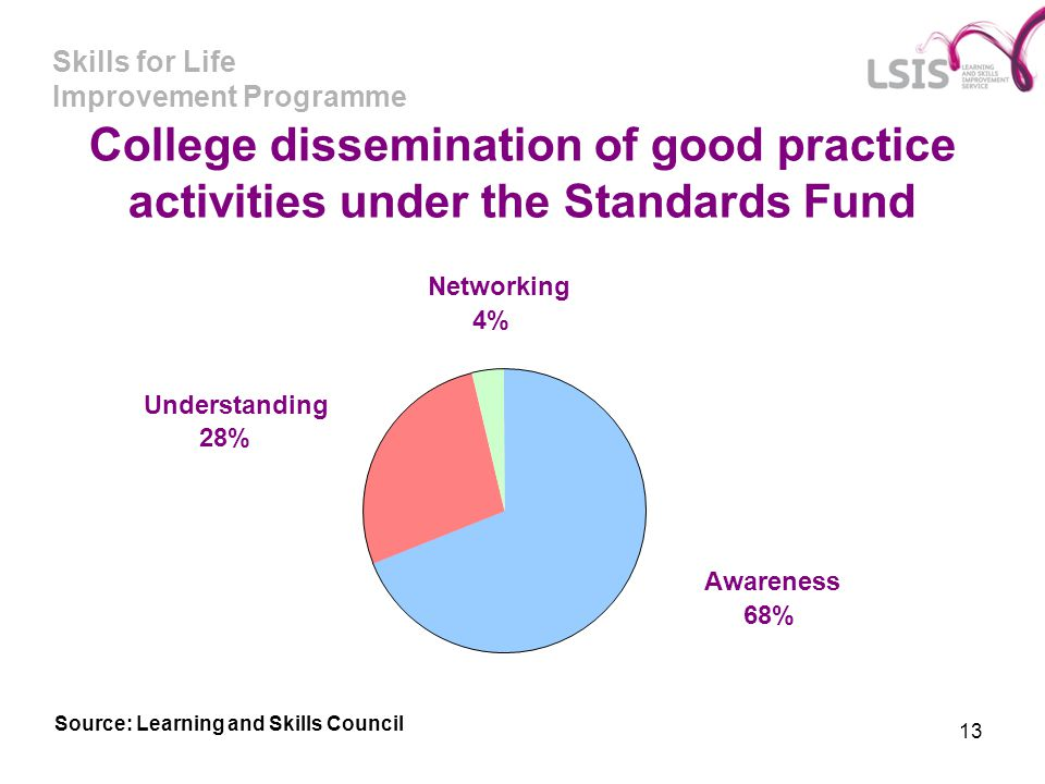College dissemination of good practice activities under the Standards Fund