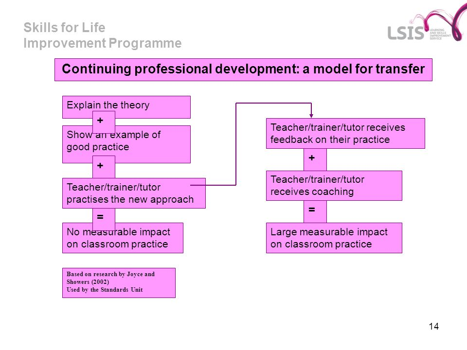 Continuing professional development: a model for transfer