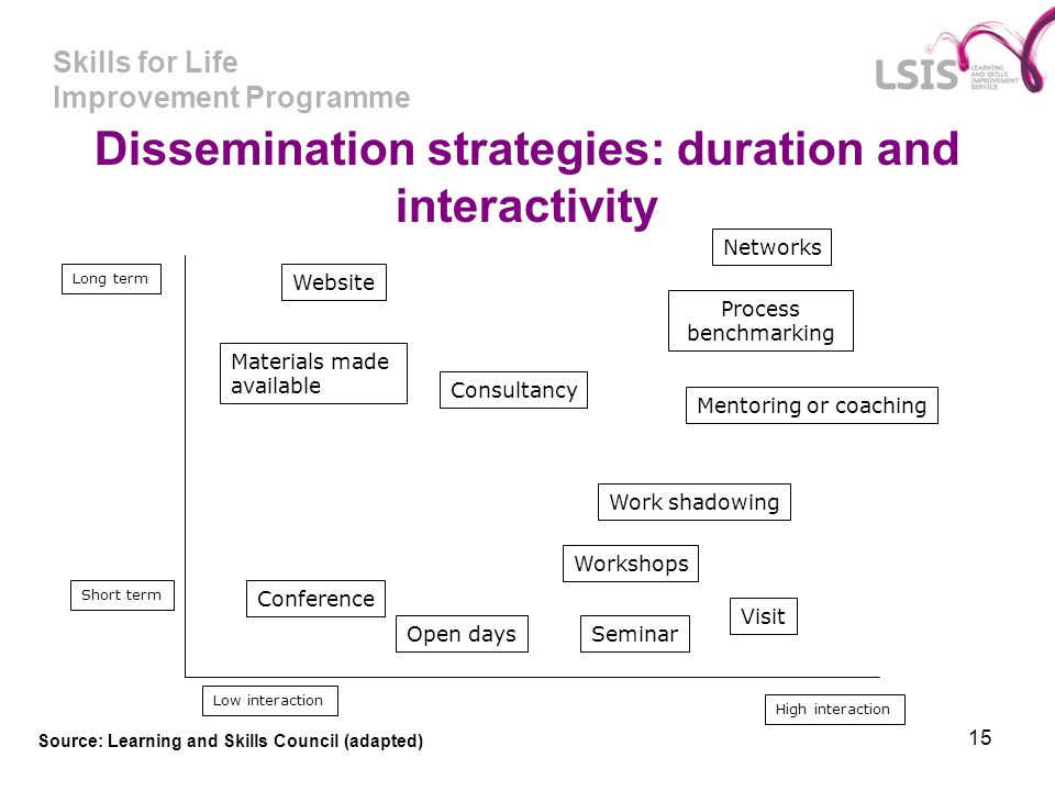 Dissemination strategies: duration and interactivity