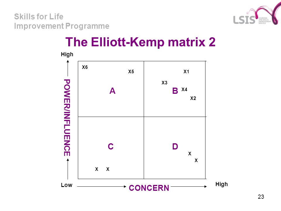 The Elliott-Kemp matrix 2