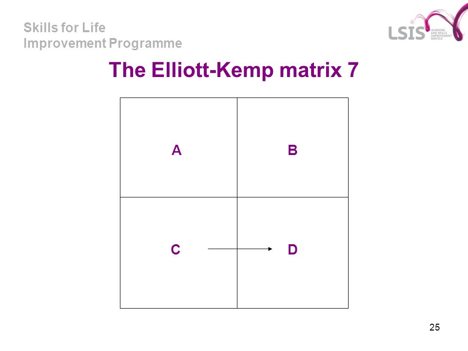 The Elliott-Kemp matrix 7