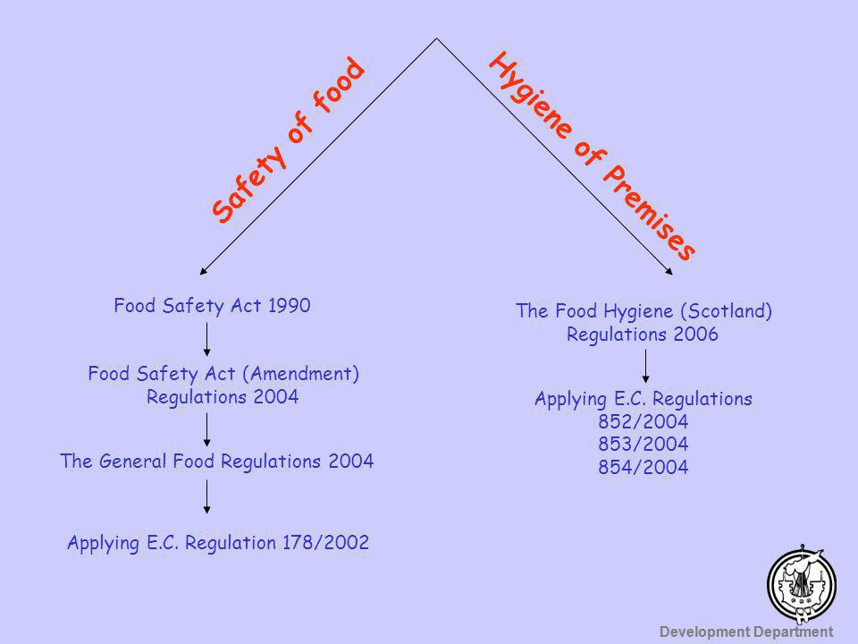 Safety of food Hygiene of Premises Food Safety Act 1990