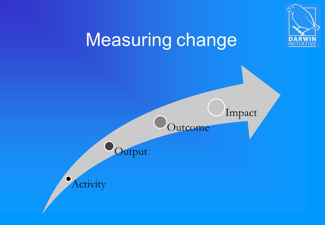 Measuring change Activity Output Outcome Impact
