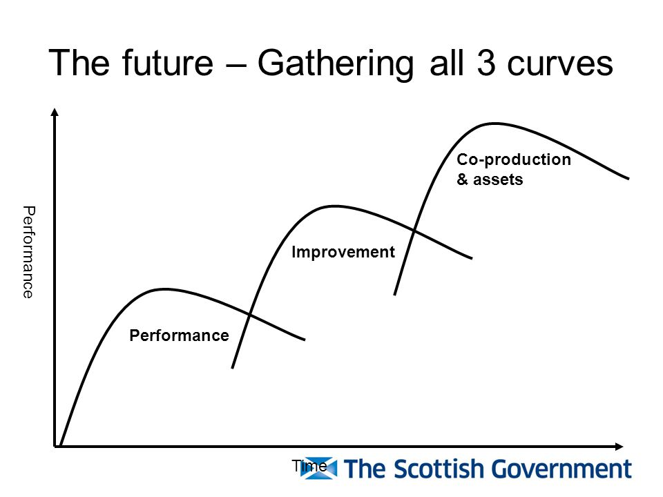 The future – Gathering all 3 curves