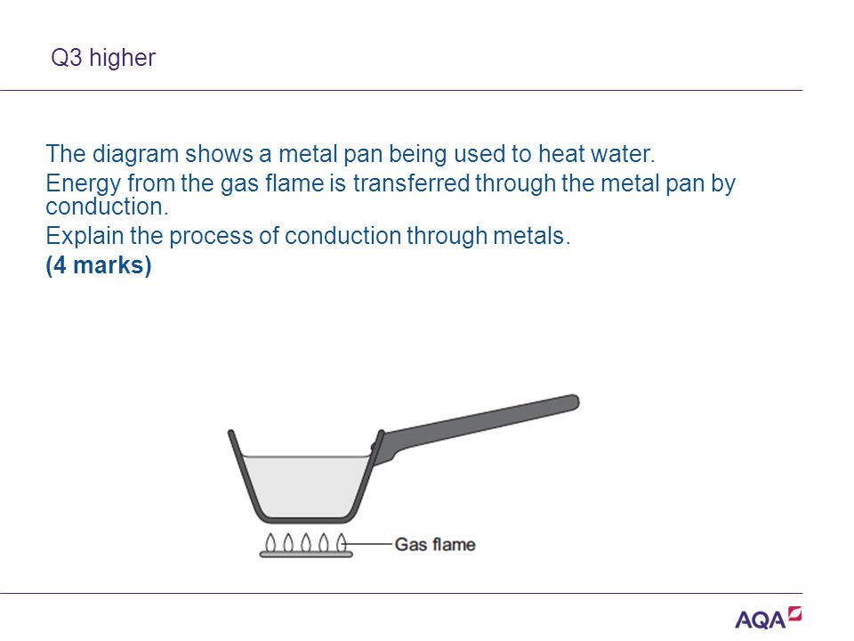 The diagram shows a metal pan being used to heat water.