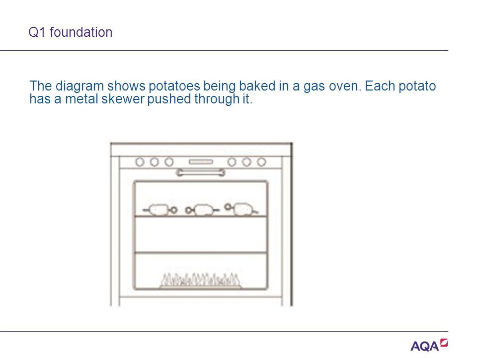 Q1 foundation The diagram shows potatoes being baked in a gas oven. Each potato has a metal skewer pushed through it.