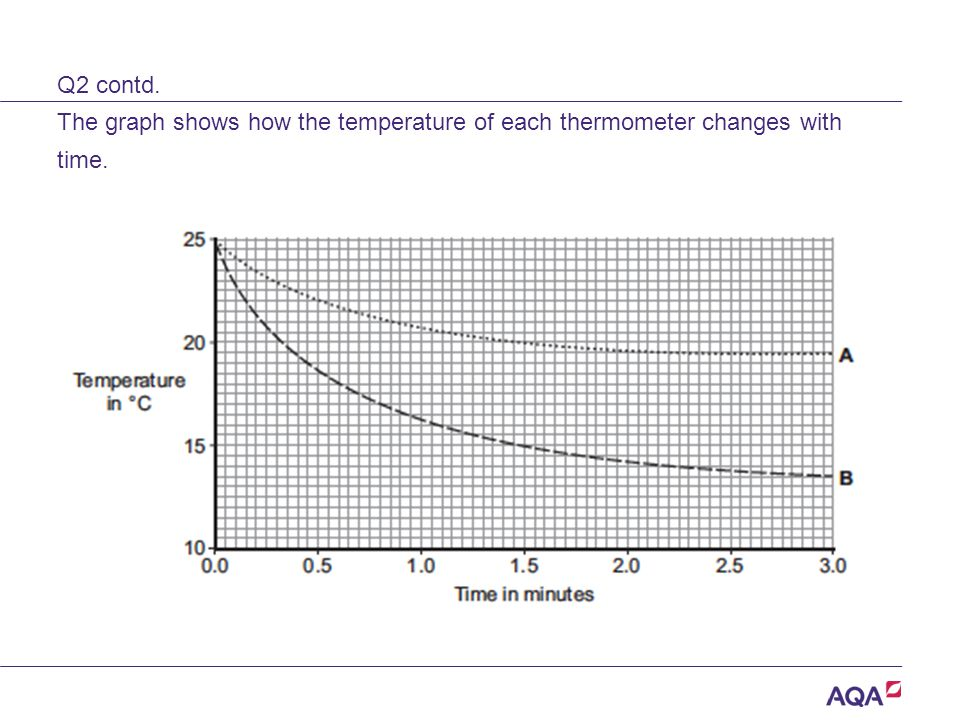 Q2 contd. The graph shows how the temperature of each thermometer changes with time.