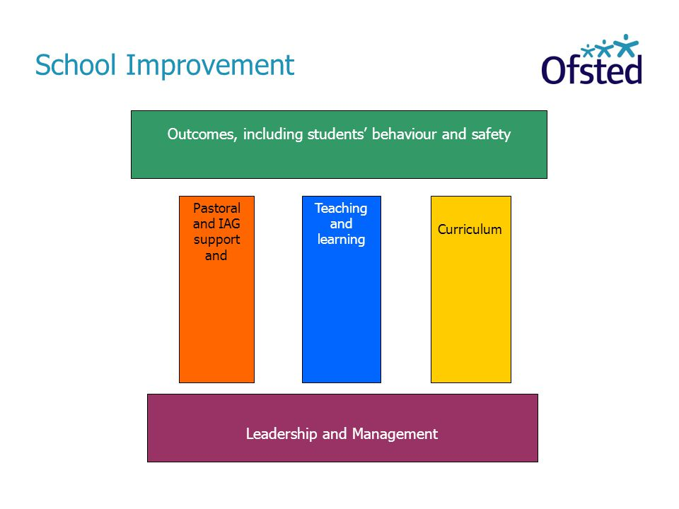 School Improvement Outcomes, including students' behaviour and safety