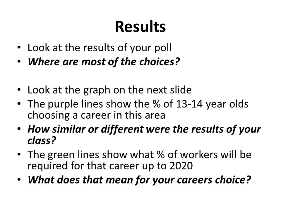 Results Look at the results of your poll