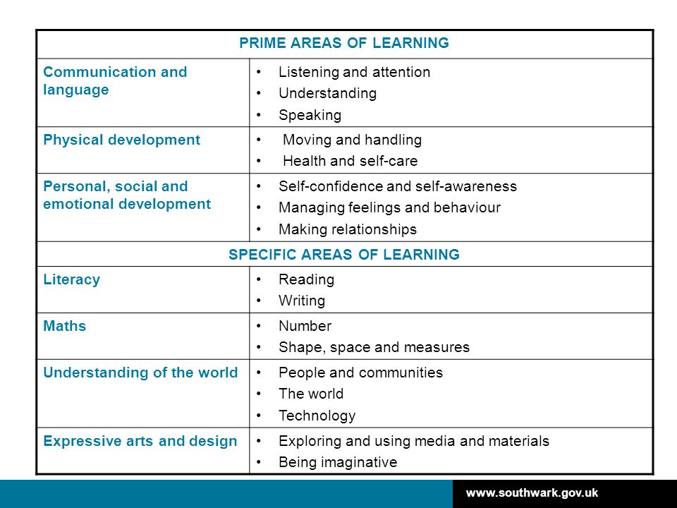 PRIME AREAS OF LEARNING SPECIFIC AREAS OF LEARNING