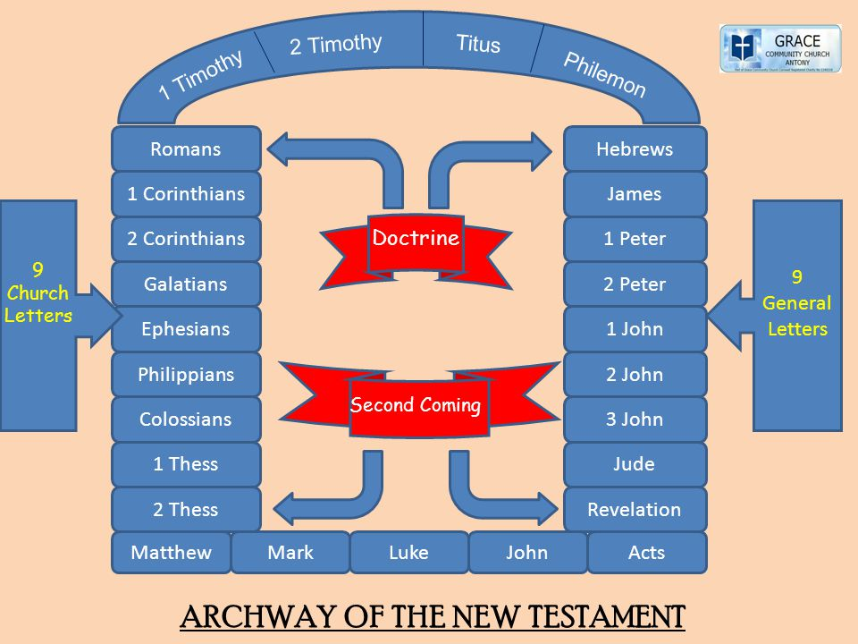 ARCHWAY OF THE NEW TESTAMENT
