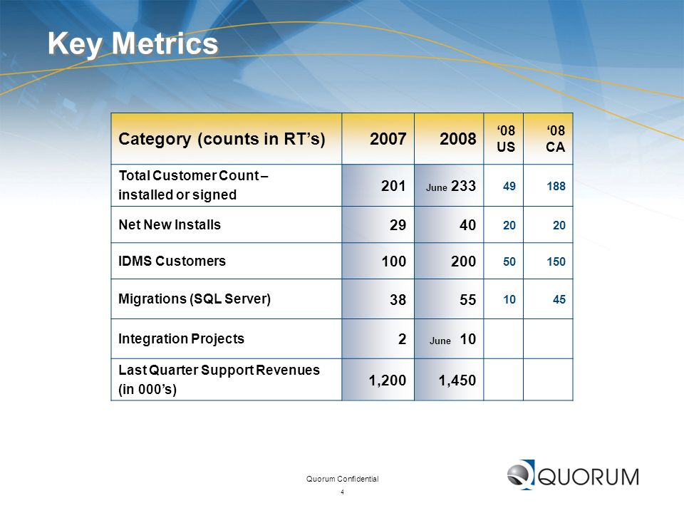 Key Metrics Category (counts in RT's) 2007 2008 201 29 40 100 200 38