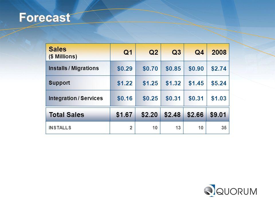 Forecast Sales ($ Millions) Q1 Q2 Q3 Q4 2008 Total Sales $1.67 $2.20