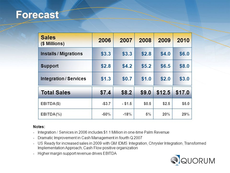 Forecast Sales ($ Millions) 2006 2007 2008 2009 2010 Total Sales $7.4
