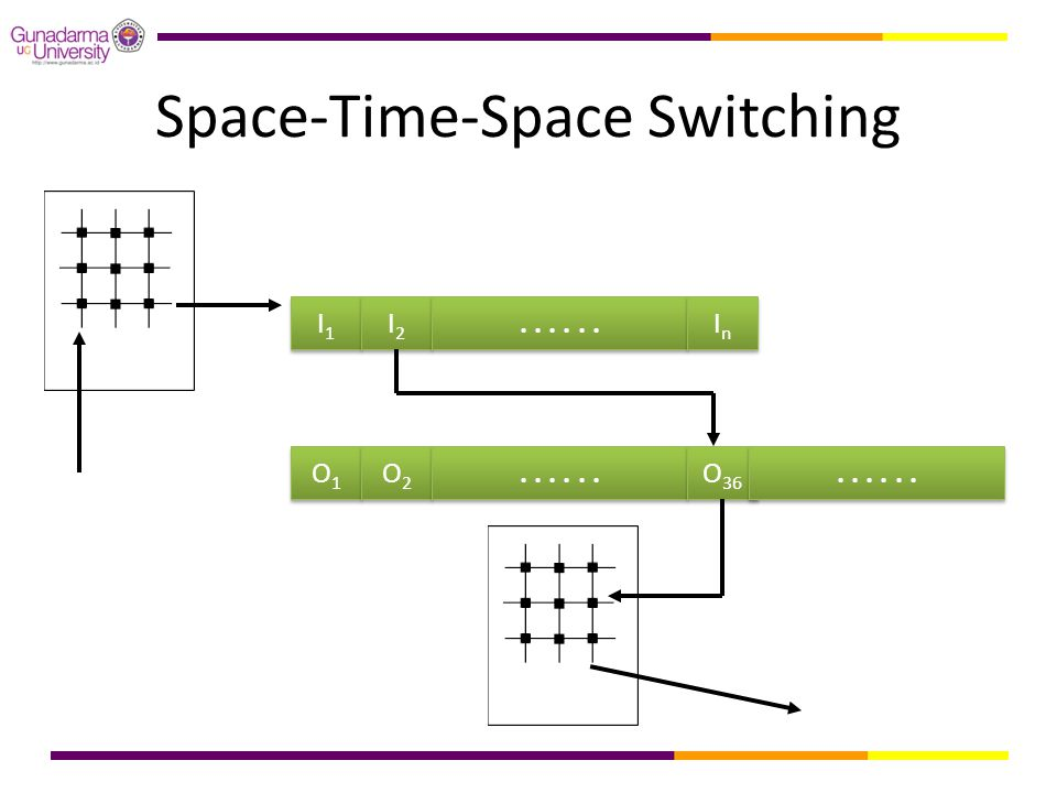 Space-Time-Space Switching