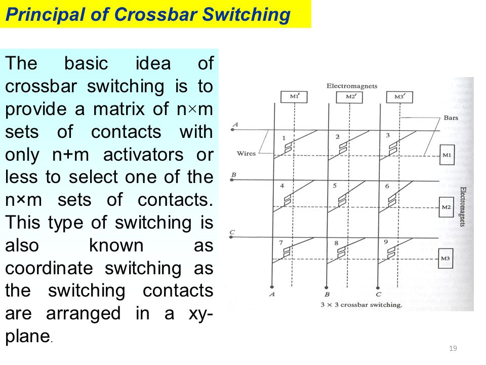 Principal of Crossbar Switching