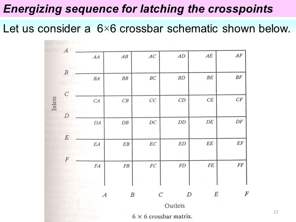 Energizing sequence for latching the crosspoints