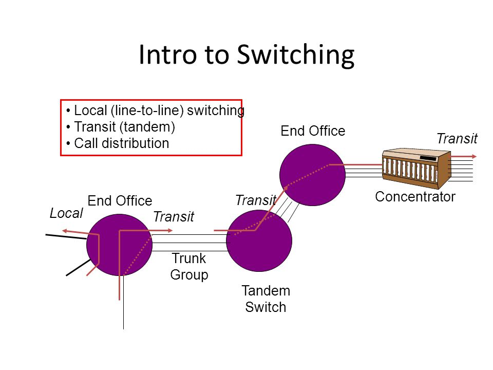 Intro to Switching Local (line-to-line) switching Transit (tandem)