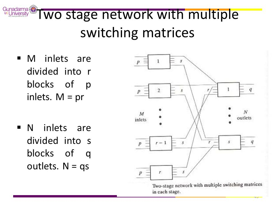 Two stage network with multiple switching matrices