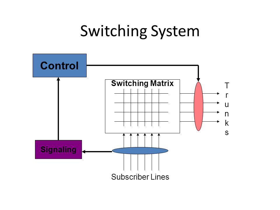 Switching System Control Switching Matrix T r u n k s Signaling