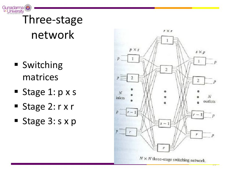 Three-stage network Switching matrices Stage 1: p x s Stage 2: r x r