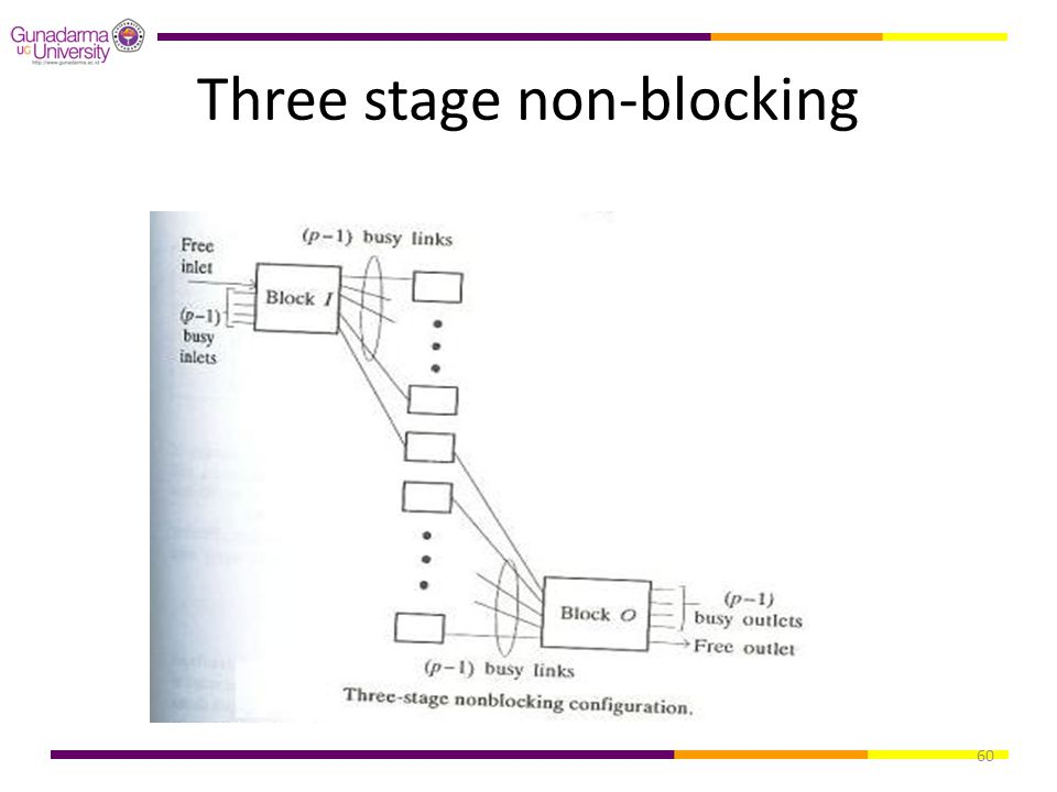 Three stage non-blocking
