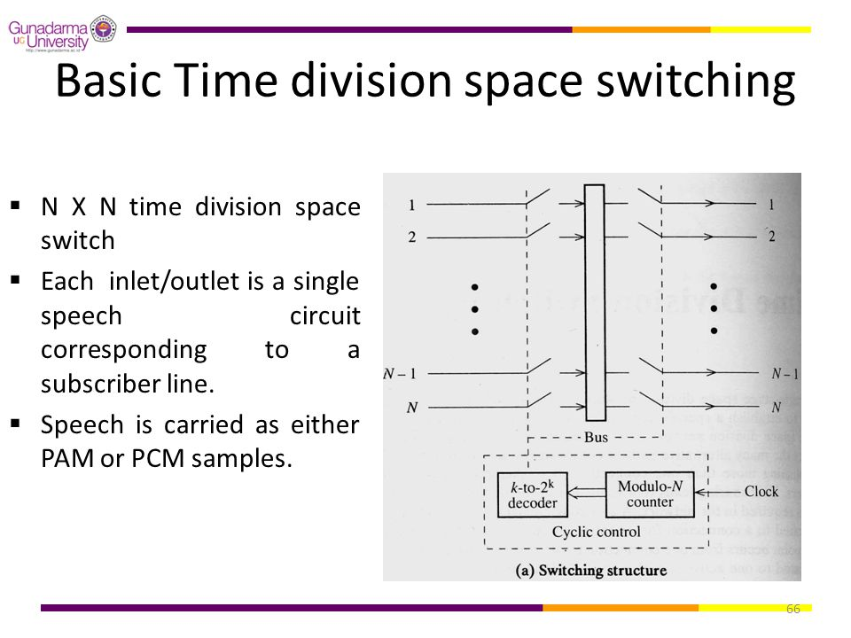 Basic Time division space switching