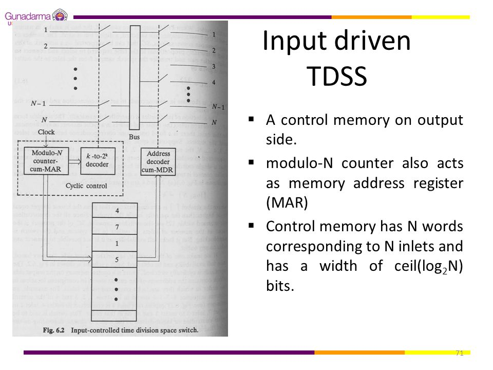 Input driven TDSS A control memory on output side.
