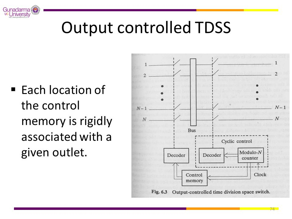 Output controlled TDSS