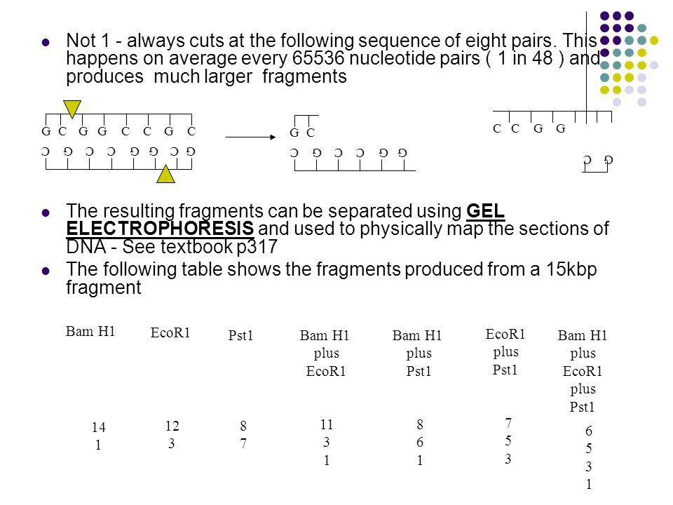 The following table shows the fragments produced from a 15kbp fragment