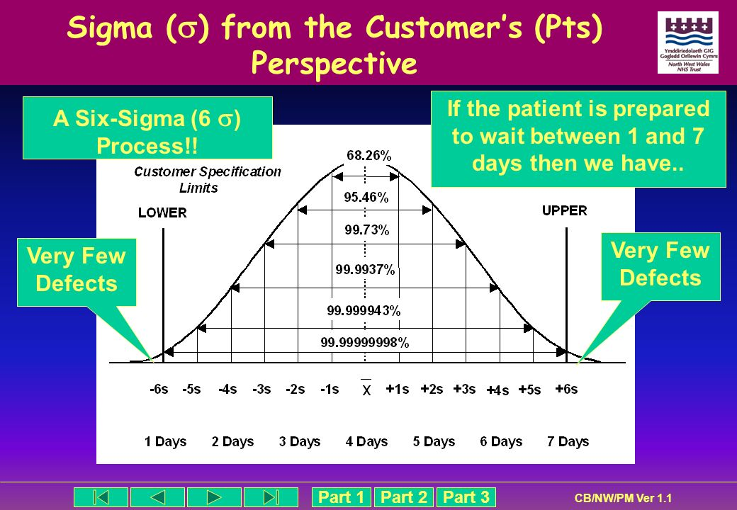 Sigma () from the Customer's (Pts) Perspective