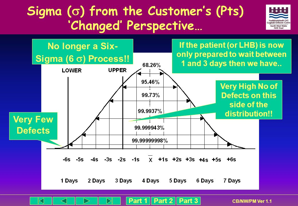 Sigma () from the Customer's (Pts) 'Changed' Perspective…