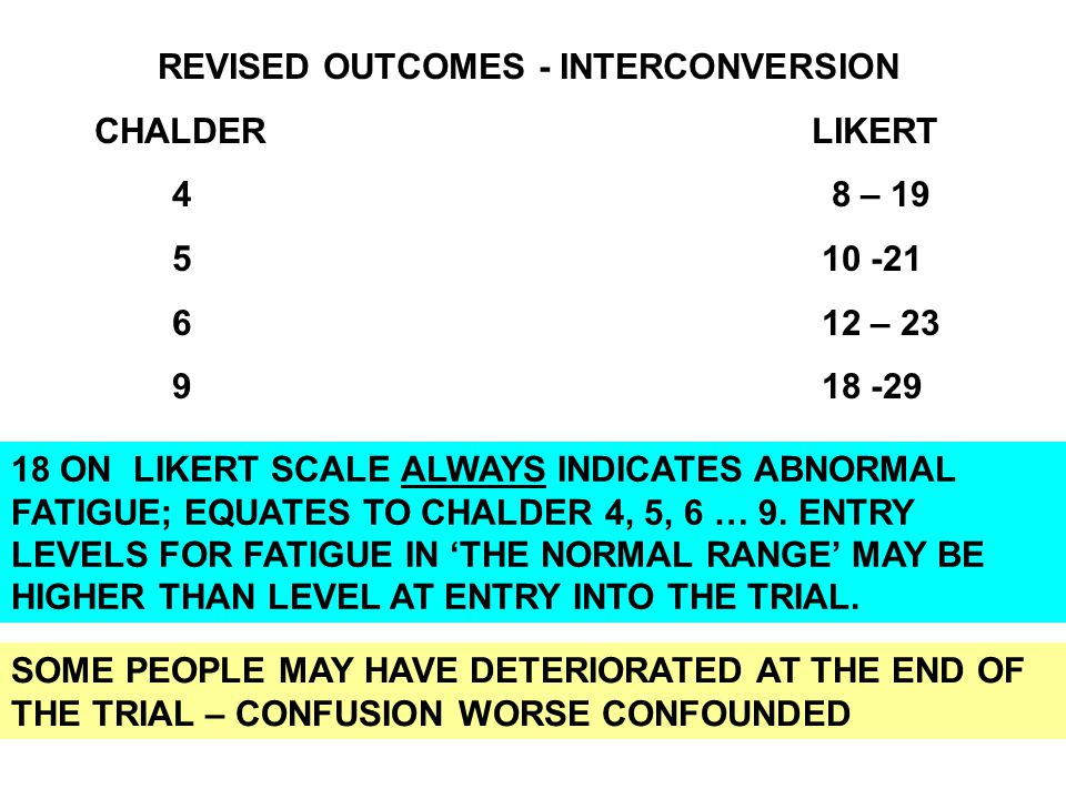 REVISED OUTCOMES - INTERCONVERSION