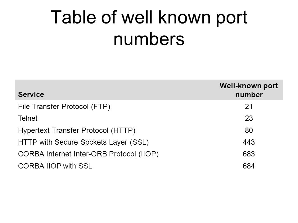 Table of well known port numbers