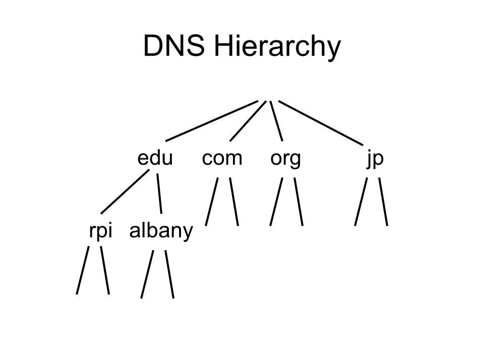DNS Hierarchy edu com org jp rpi albany