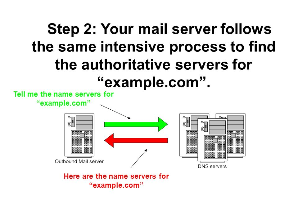 Step 2: Your mail server follows the same intensive process to find the authoritative servers for example.com .