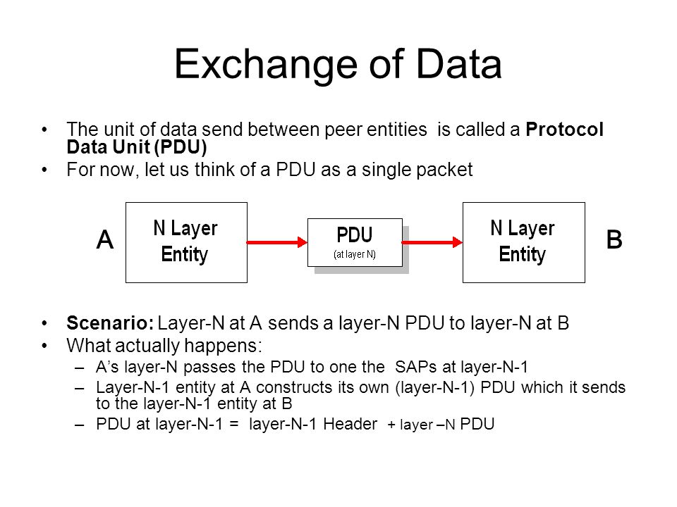 Exchange of Data The unit of data send between peer entities is called a Protocol Data Unit (PDU) For now, let us think of a PDU as a single packet.