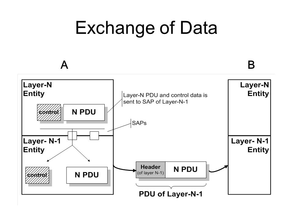 Exchange of Data A B