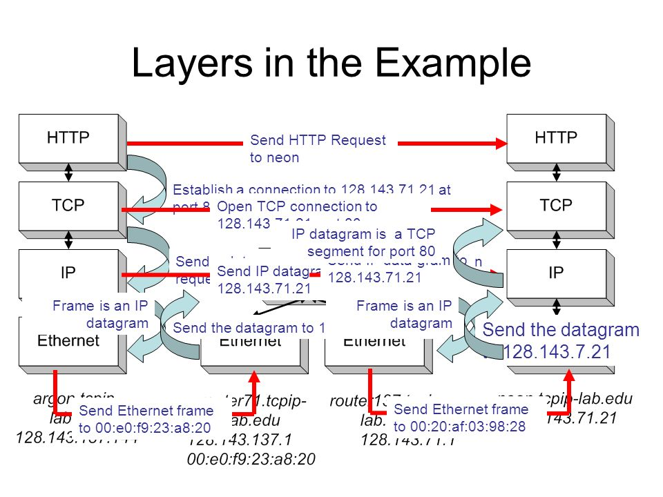 Layers in the Example Send the datagram to 128.143.7.21