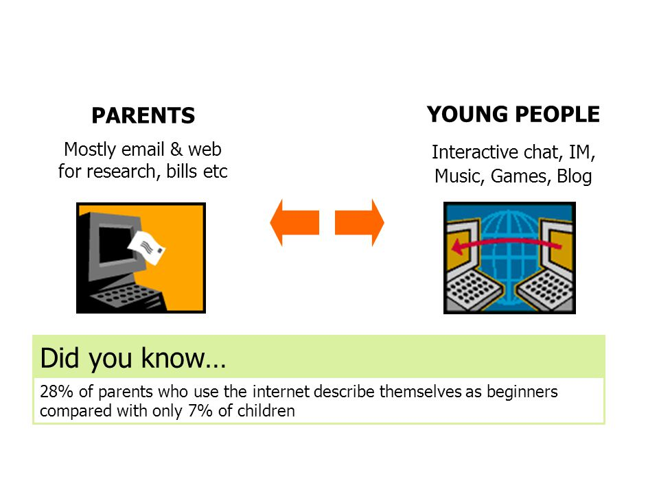 Did you know… Different usage PARENTS YOUNG PEOPLE