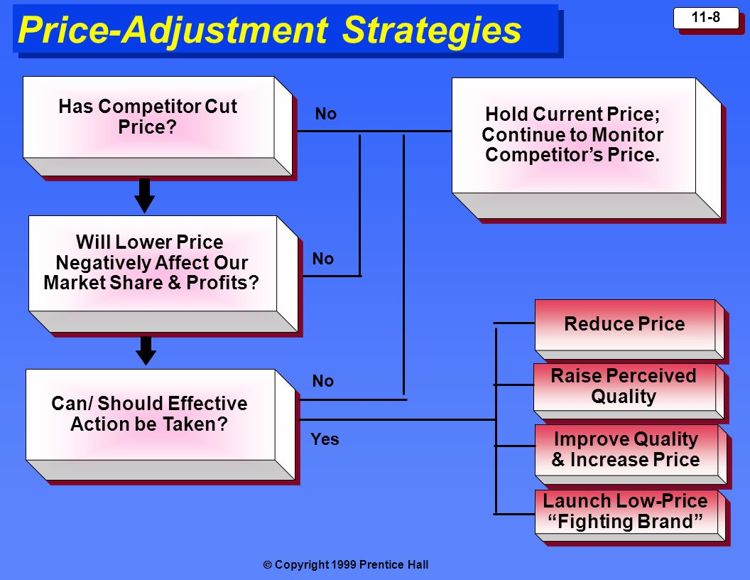 Price-Adjustment Strategies
